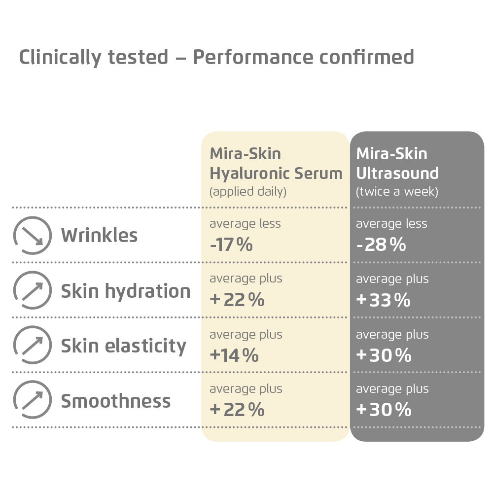 Performance of the Mira-Skin Hyaluronic Serum with and without ultrasound